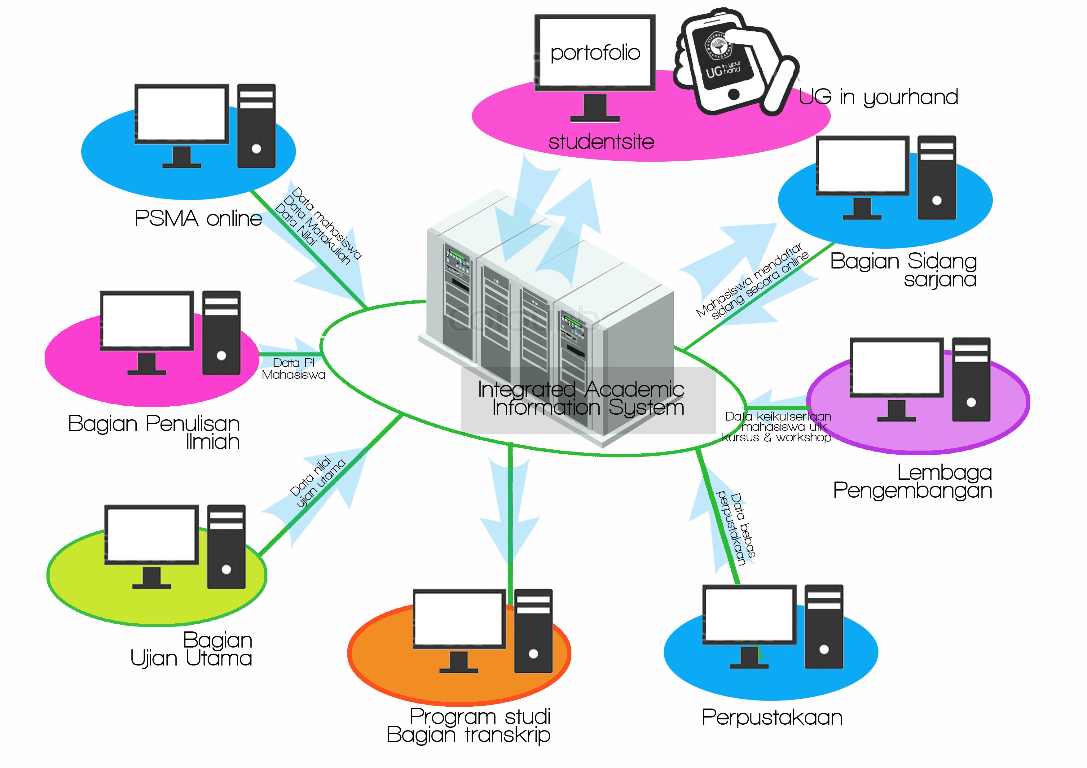 Sistem Aplikasi Informasi Akademik Dan Portofolio Layanan Rmasi Network Copy